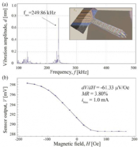 Resonance characterization of the cantilever with a resonance frequency of ∼250 kHz. (b) Voltage output versus the external applied magnetic field response of an individualSV sensor already integrated in an AFM cantilever.
