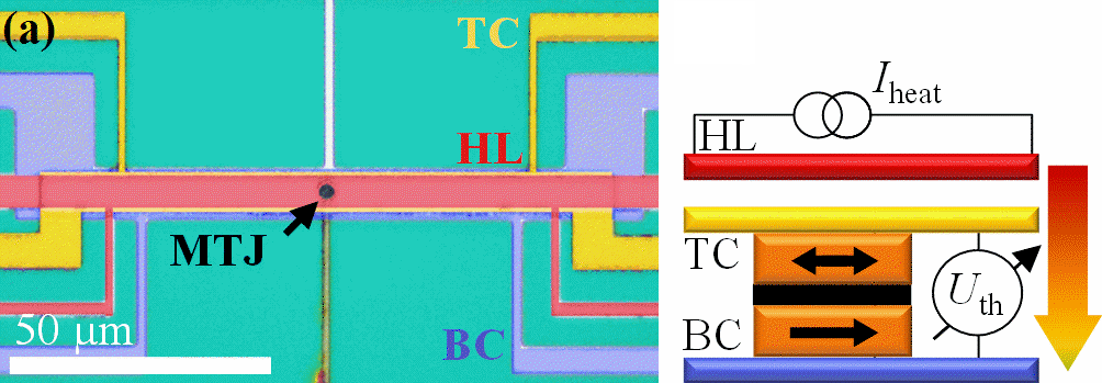 Device structure with highlighted elements (top contact, bottom contact, heaterline, and MTJ) and a sketch of the measurement setup: a Joule heating current is applied through the heaterline and the thermovoltage is measured between the top contact and the bottom contact of the device structure. More details at Böhnert et al..