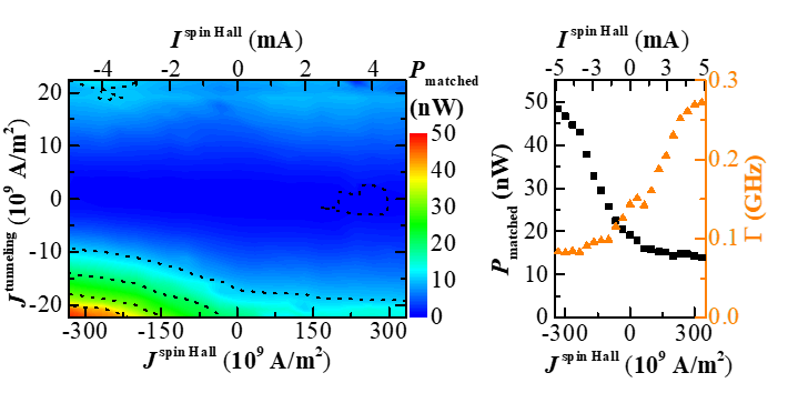This color map shows the integrated output power due to the combined excitation by a spin Hall current and a tunneling current. The black dashed lines represent the contour lines of equal power. The right graph integrated output powerand linewidth as a function of the spin Hall current density at an tunneling current of -22.3 × 109 A/m2 and fixed magnetic field of -150 Oe. The results of this measurements were published by Tarequzzaman et al..