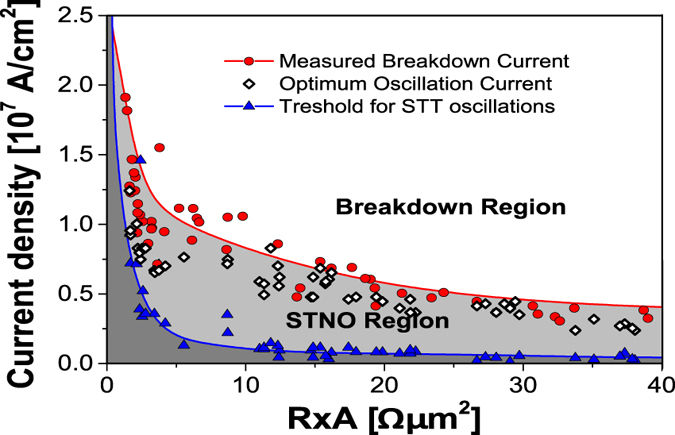 Range of operation of STNOs. Critical current density for STT-induced oscillations J STT (blue triangles), breakdown current density J break (red circles) and current for which the highest Q is achieved (white diamonds). The lines are splines fitted to the data separating the region without STT effects (dark grey), the STNO region (light grey) and the breakdown region (white). More details at Costa et al..