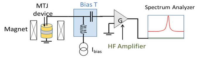 Schematic representation of the experimental setup used for the RF emission characterization.