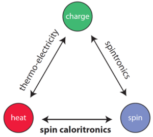 spin-charge-heat triangle