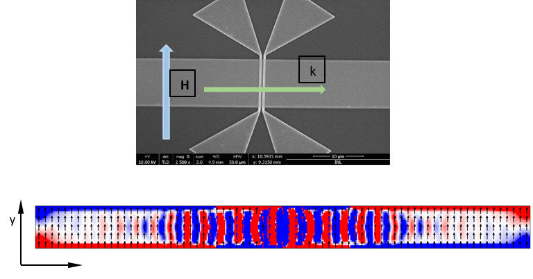 SEM image of test samples with micromagnetic simulations of the spin waves along the waveguide.