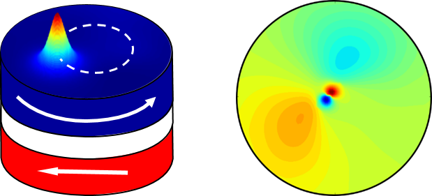 Schematic of a vortex nano-oscillator and a FFT image of the azimuthal spin wave mode.